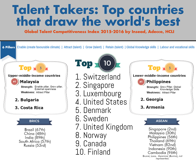 Infographic Shows World's Best Talent Takers